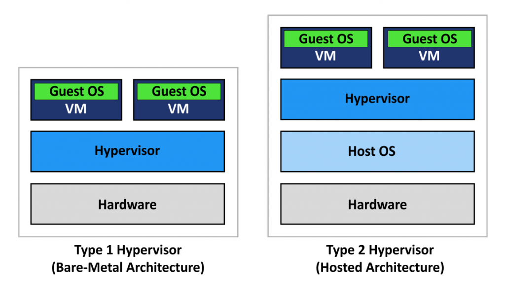 Hyper-V vs  VirtualBox Comparison
