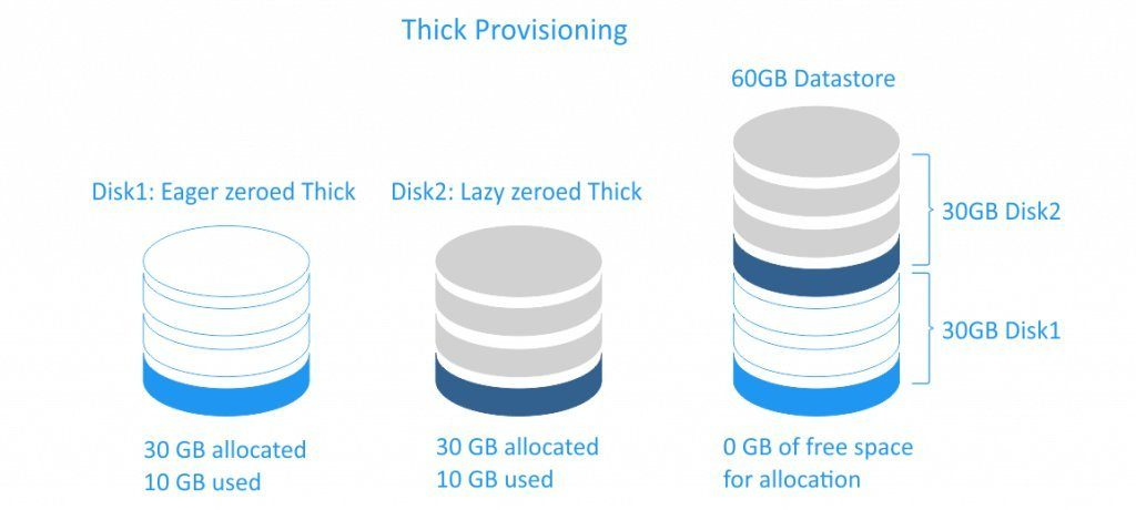 Thick provisioning