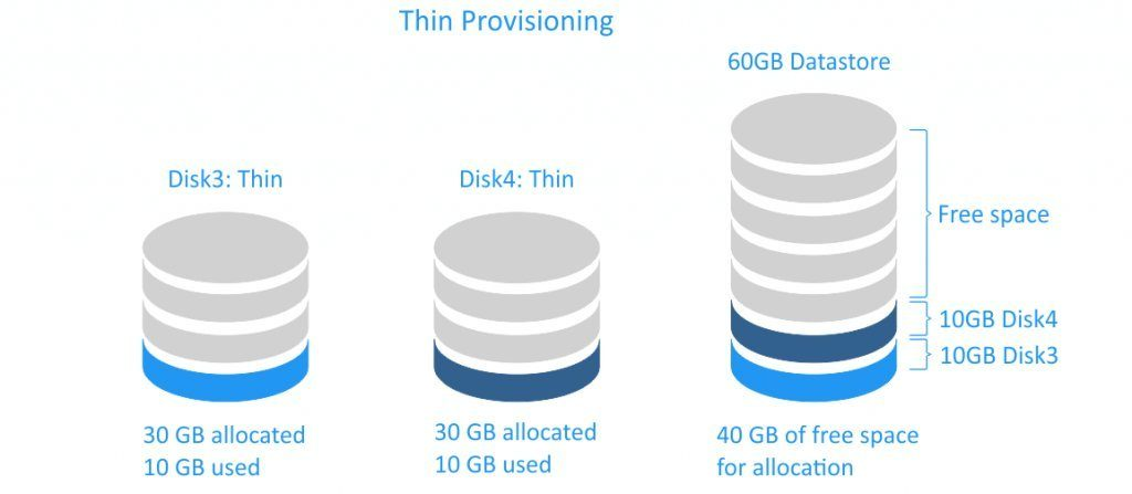 Thick vs Thin VMware Disk Provisioning: What is the Difference?