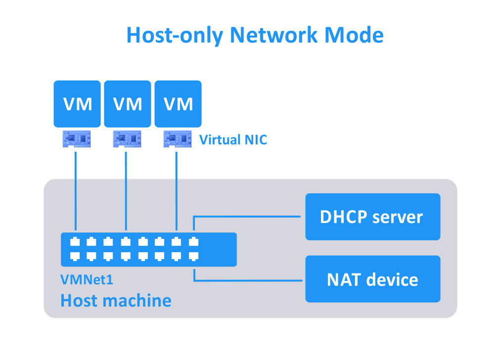 Host-only-network-mode-for-VMs