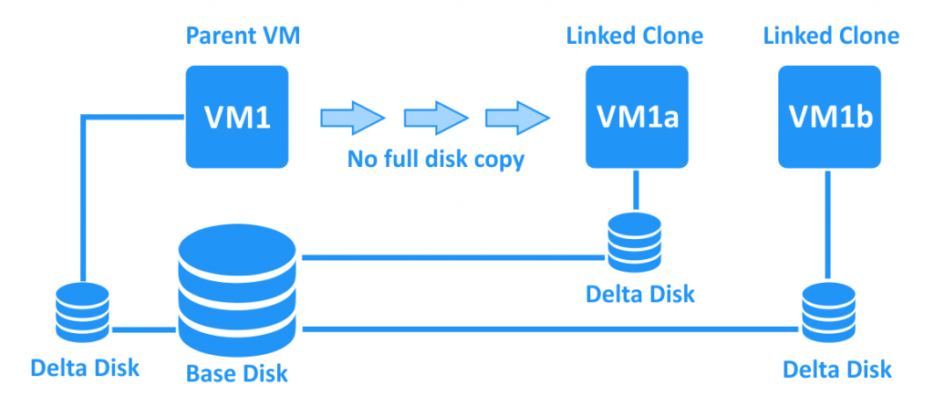 Linked-clones-use-delta-disks-to-store-the-unique-data