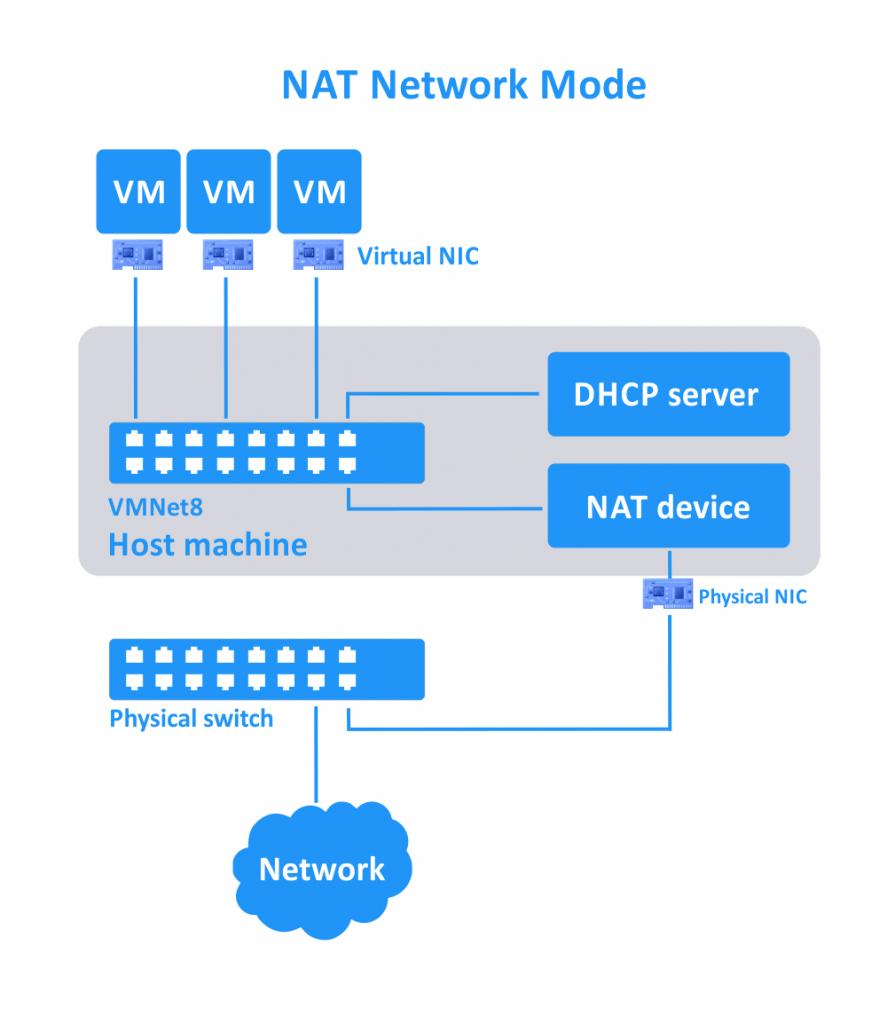NAT-network-mode-for-VMs