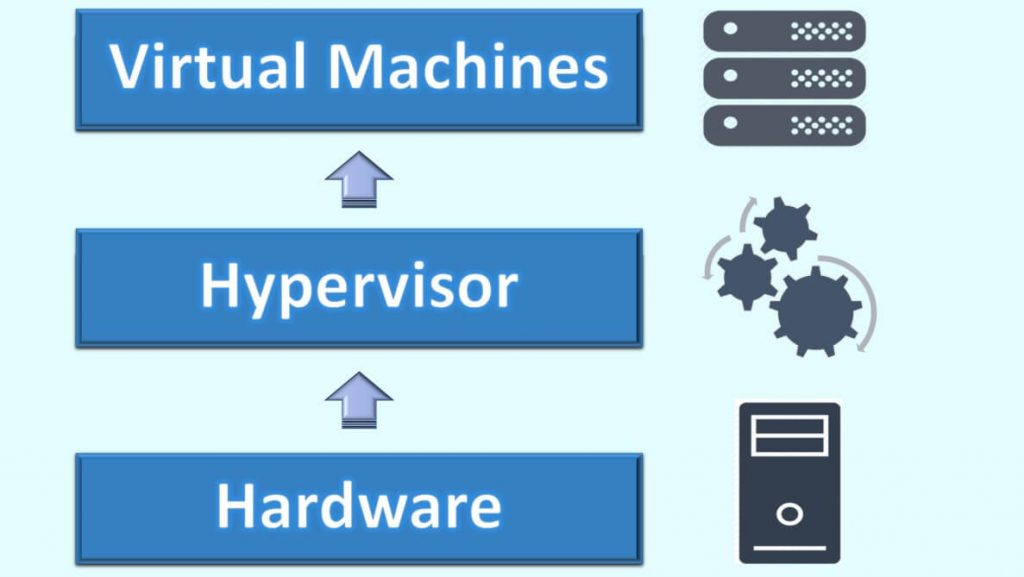 Hyper-V vs VMware: Complete Comparison of Platforms