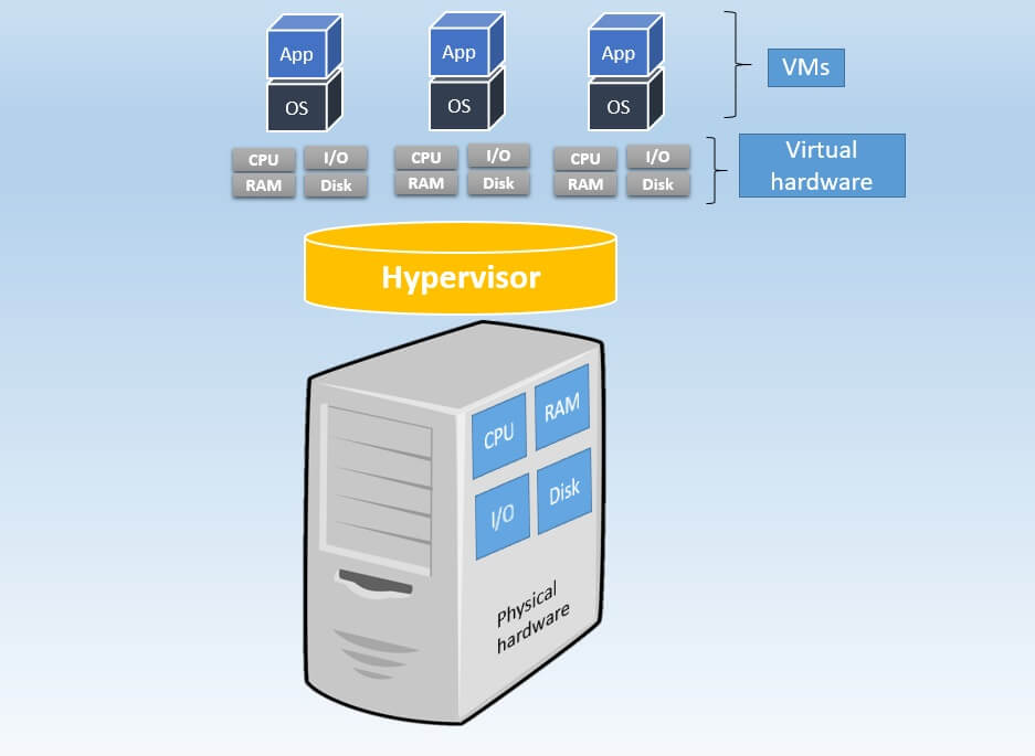 What Is the Difference Between Physical Servers and VMs?