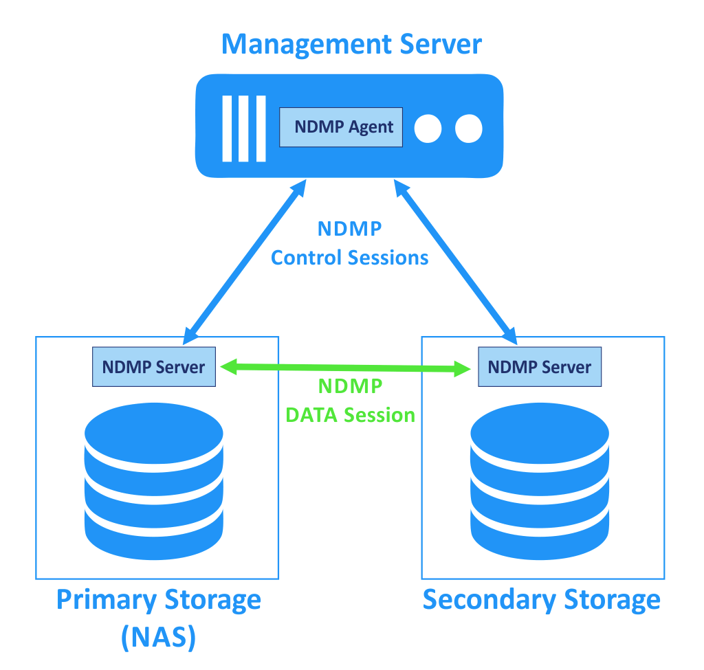 A concept of using the NDMP for NAS backup.