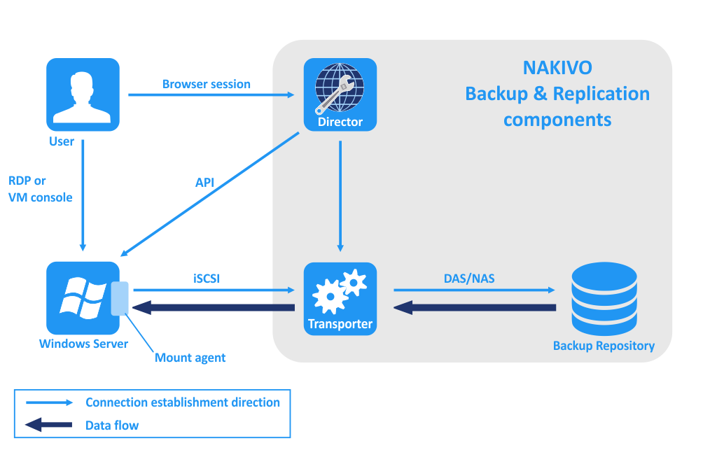 How Universal Object Recovery in NAKIVO Backup & Replication works
