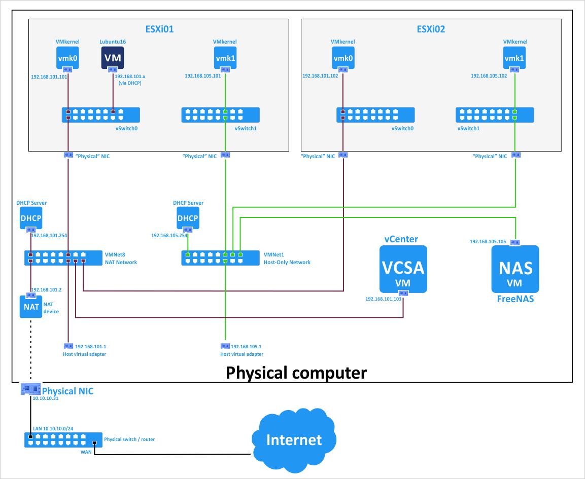 The network scheme of VMware home lab.