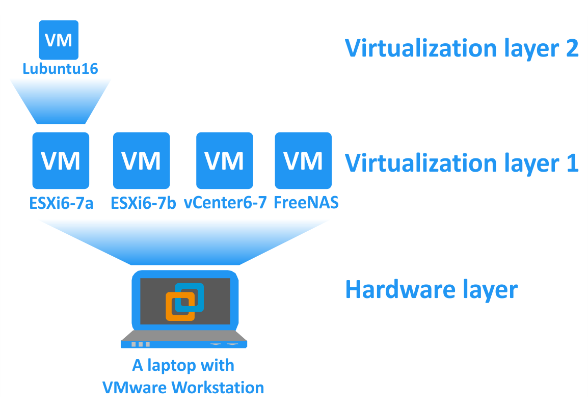 The principal scheme of the current VMware home lab