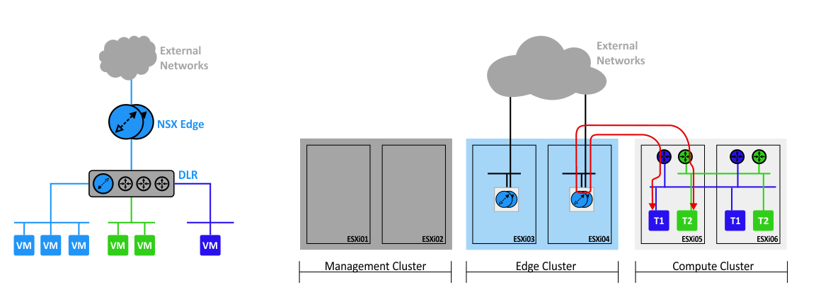 A path of the network traffic from one tenant to another in VMware NSX-v.