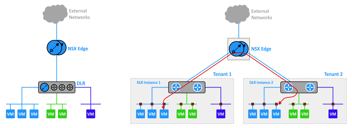 A path of the network traffic in NSX-v.