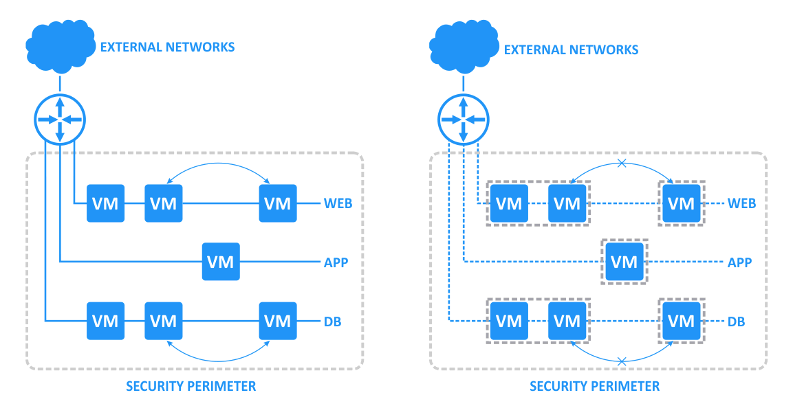 A traditional approach for configuring access between network components and a micro-segmentation approach used in VMware NSX.