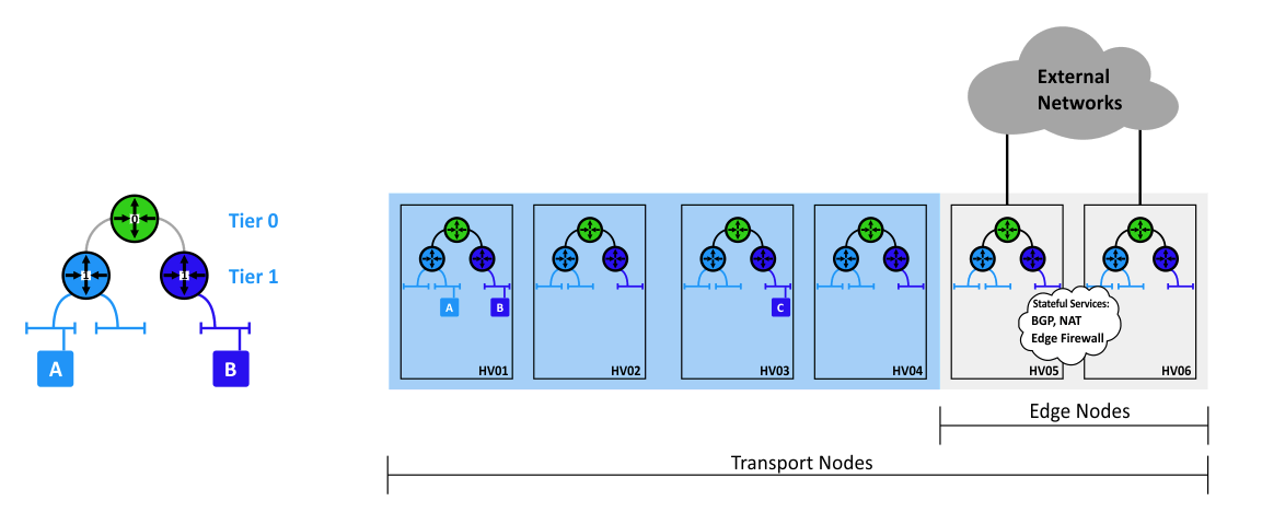A two-tier routing model used in VMware NSX-T.