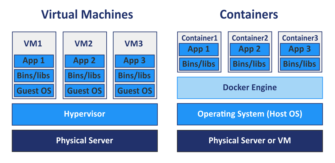 Docker containers are not lightweight virtual machines