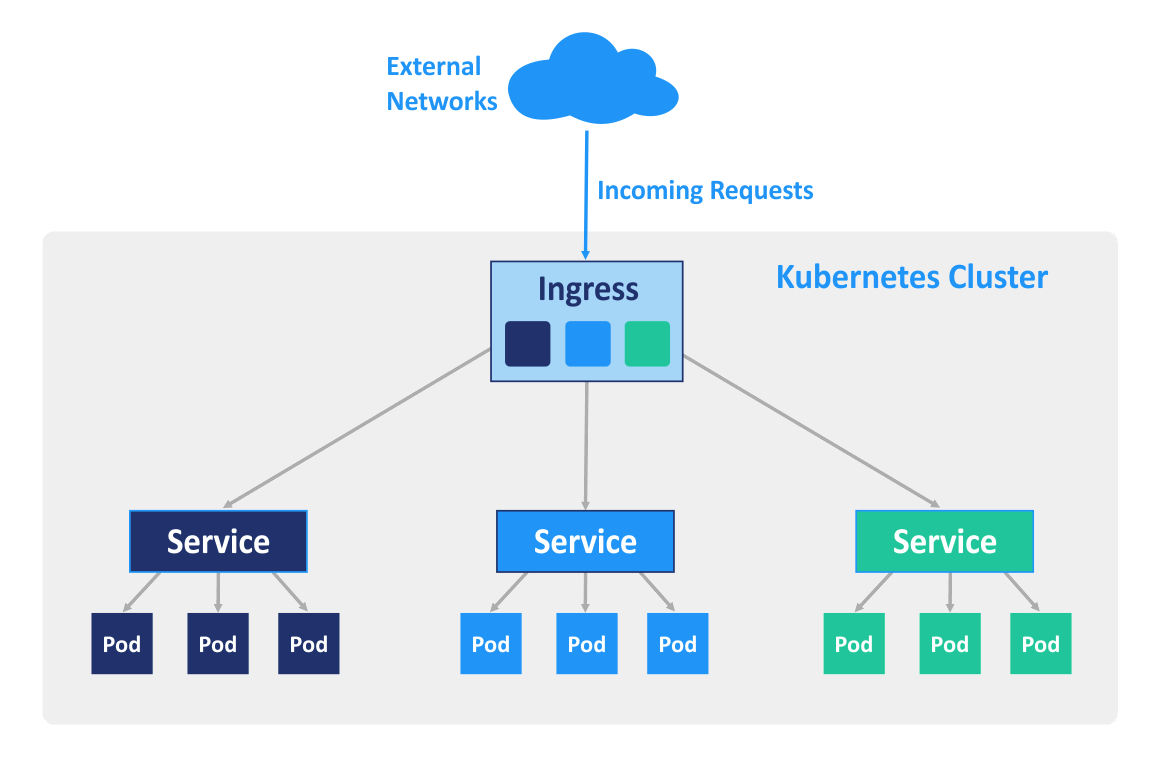 Ingress can balance the inbound traffic in Kubernetes.