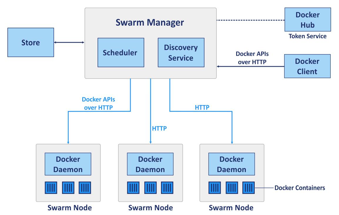 Kubernetes vs Docker – Docker Swarm components.