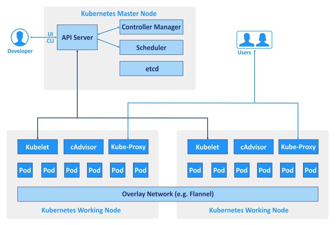 Kubernetes vs Docker - Kubernetes components. Kubernetes vs Docker