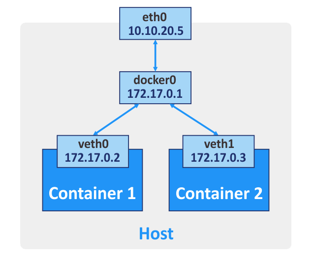 The default networking model for Docker containers
