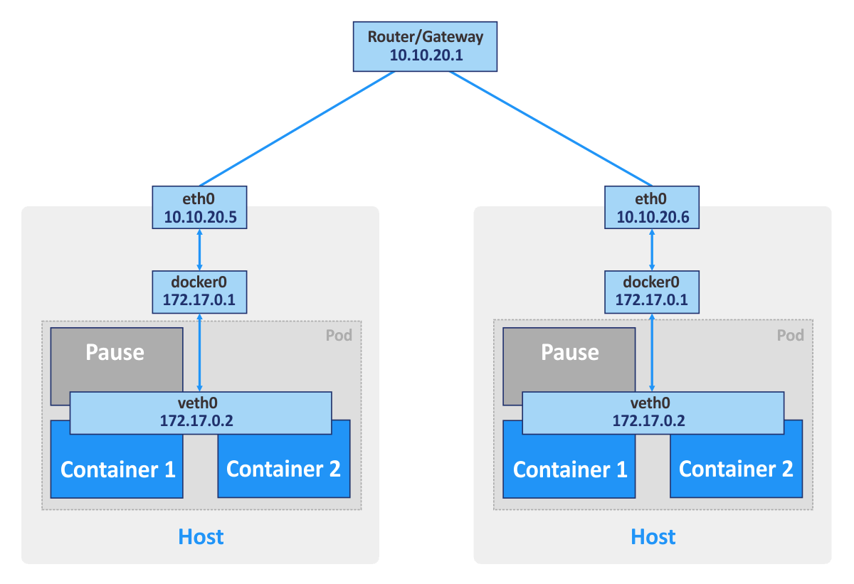 The networking model for Kubernetes. Kubernetes vs Docker