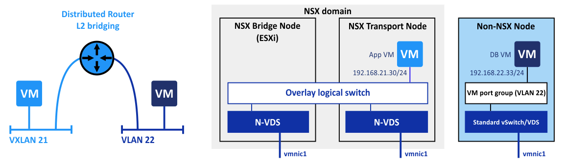 VMware NSX layer 2 bridging