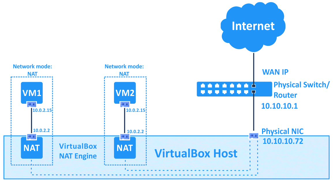 VirtualBox network modes – how the NAT mode works