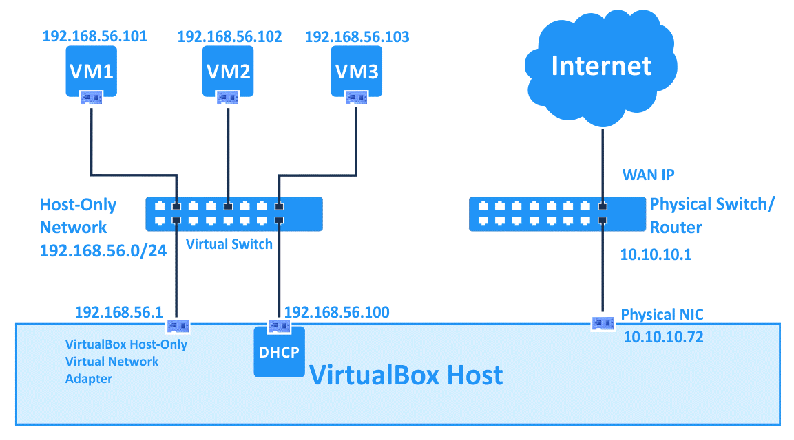 VirtualBox network settings – VMs use the host-only network