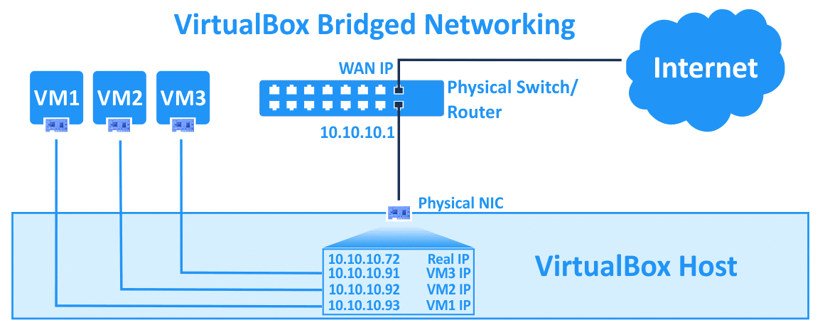 VirtualBox network settings – bridged networking