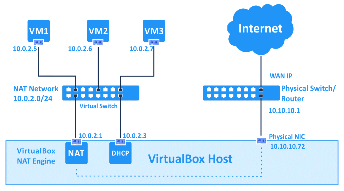 VirtualBox network settings – the NAT Network mode