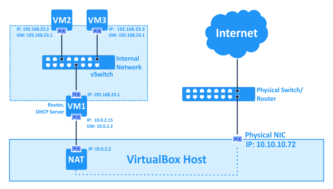 VirtualBox network settings – using the Internal network mode in a combination with the NAT mode