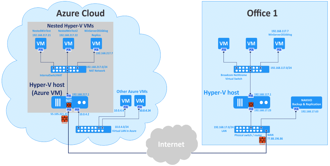 Hyper V nested virtualization environment in Azure and local environment in the Office 1