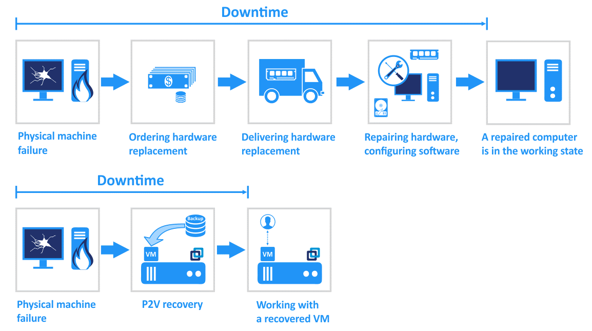 Advantages of temporary P2V recovery