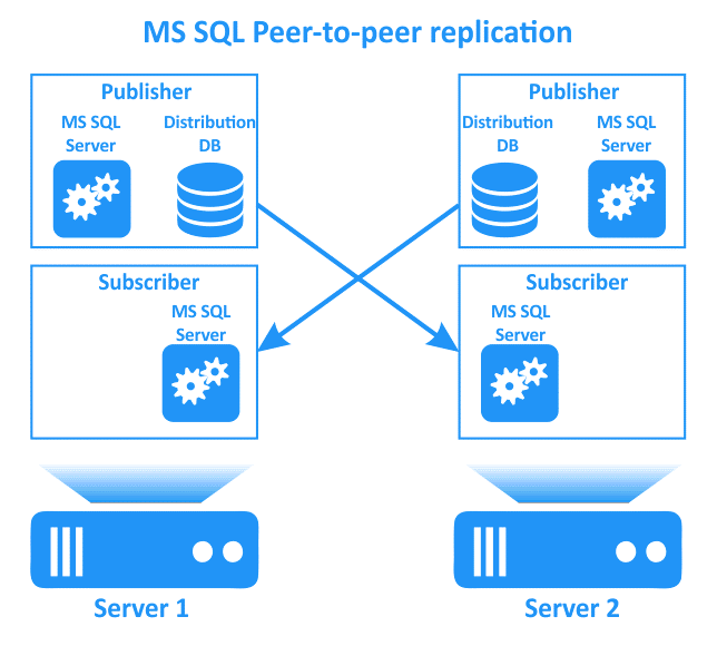MS SQL Peer-to-peer replication