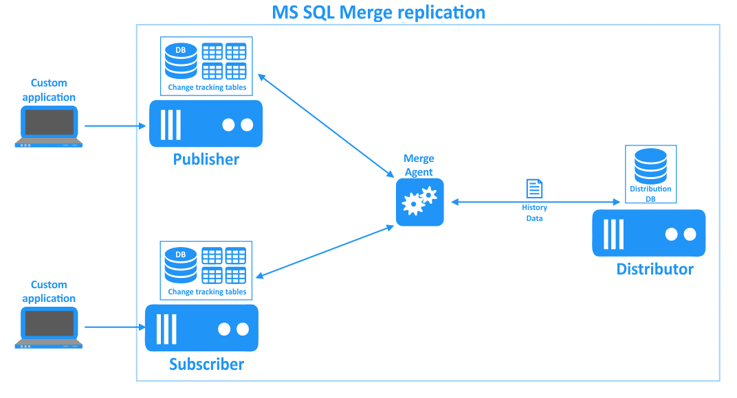 MS SQL merge replication