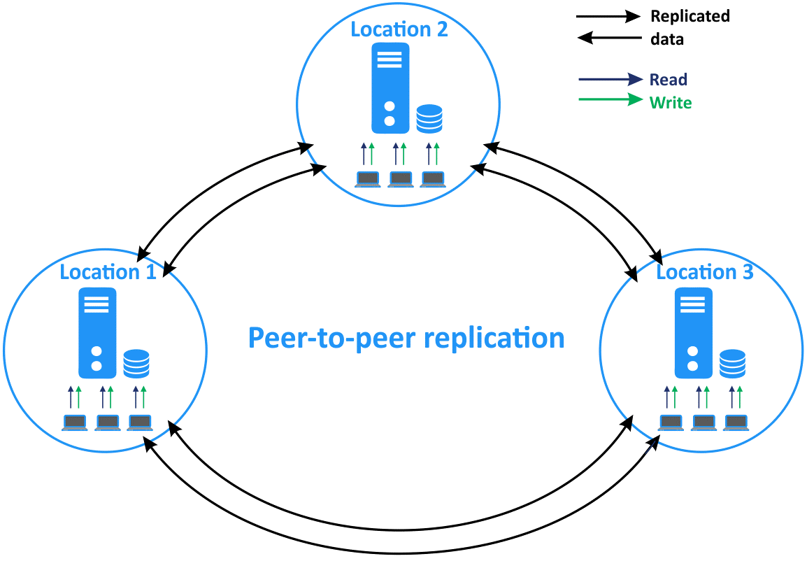 MS SQL peer-to-peer replication in a distributed environment
