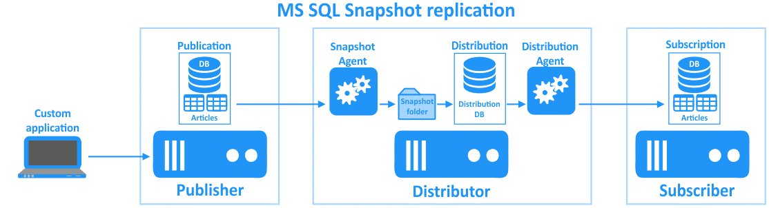 MS SQL snapshot replication