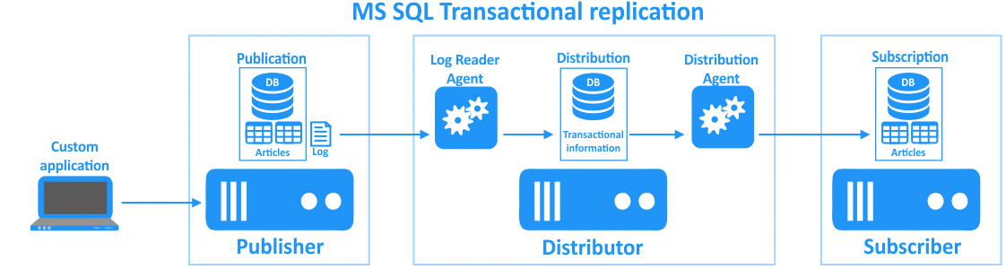 MS SQL transactional replication
