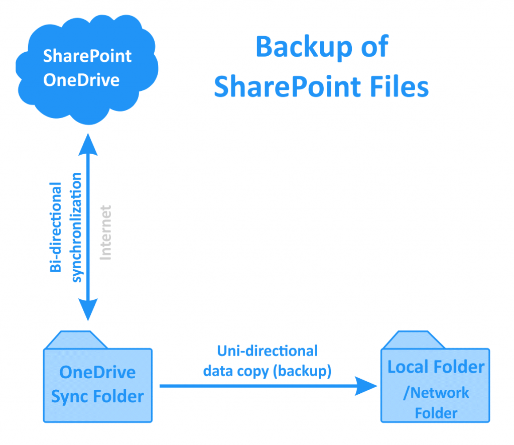 Backup of Office 365 SharePoint files stored on OneDrive in the cloud