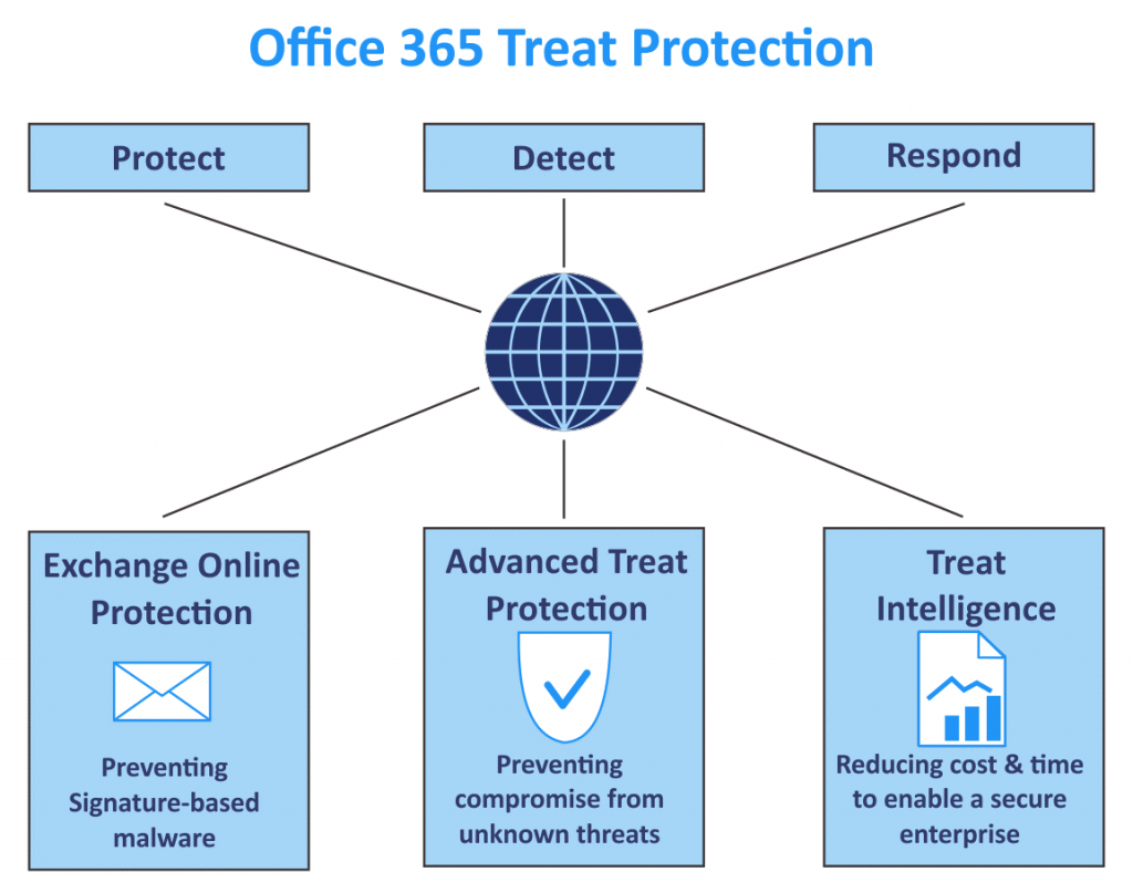 Office 365 Advanced Threat Protection is integrated with other Office 365 services