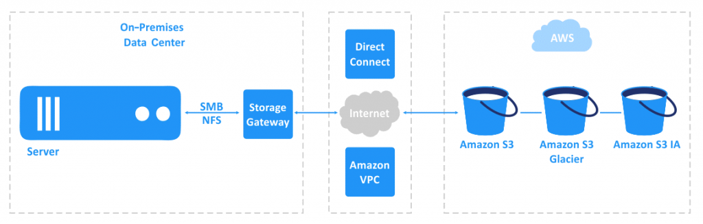 Amazon File Gateway