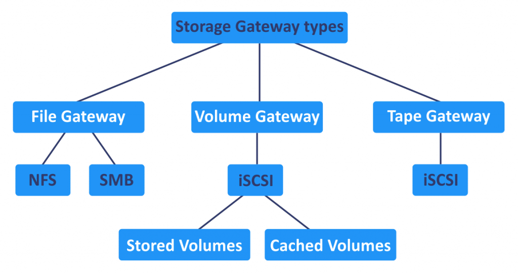 Amazon Storage Gateway types
