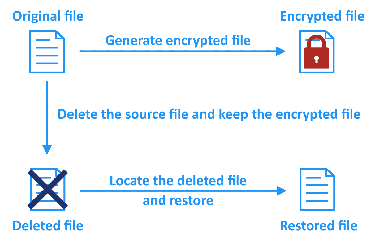 Ransomware recovery by using software to restore deleted files