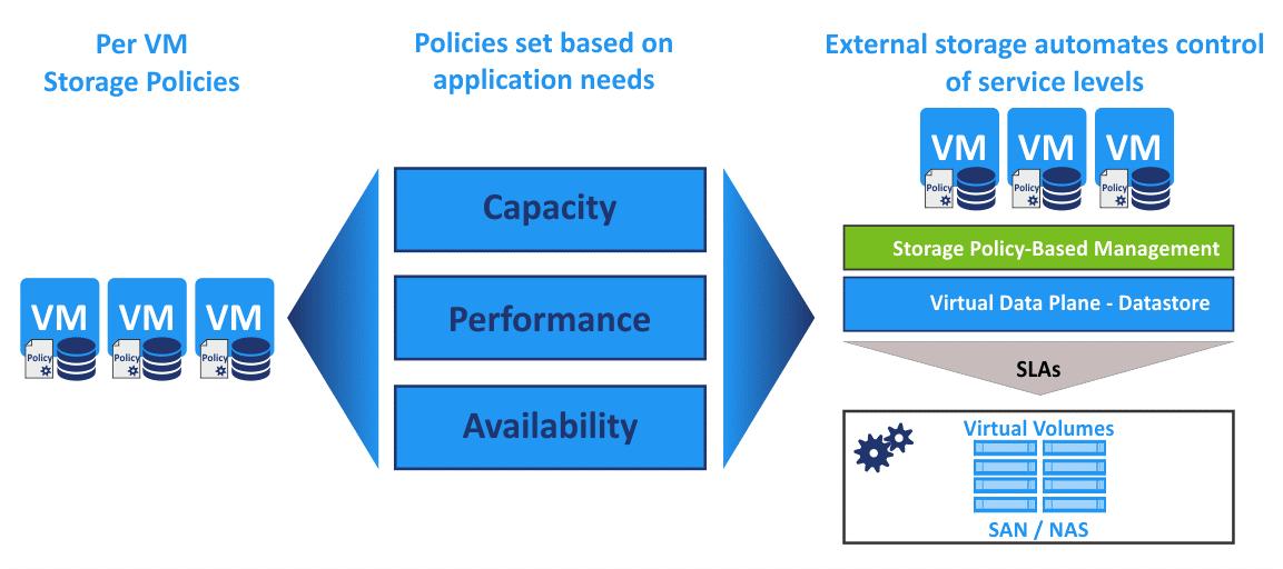 Policies define storage configuration to create VMware virtual volumes (vVols)