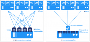 The Protocol Endpoint reduces the number of connections when using VMware vVols
