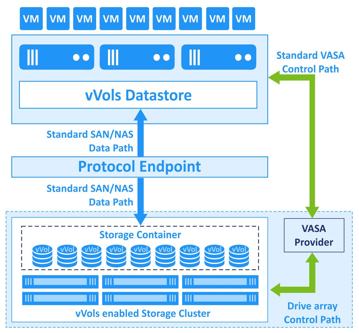 vVols VMware – the working principle