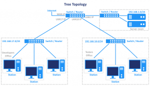 An example of the tree network topology