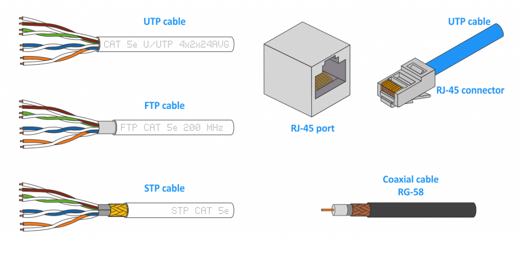Cable types used for different types of network topology