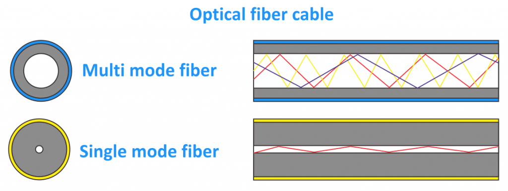 MMF and SMF optical fiber cables