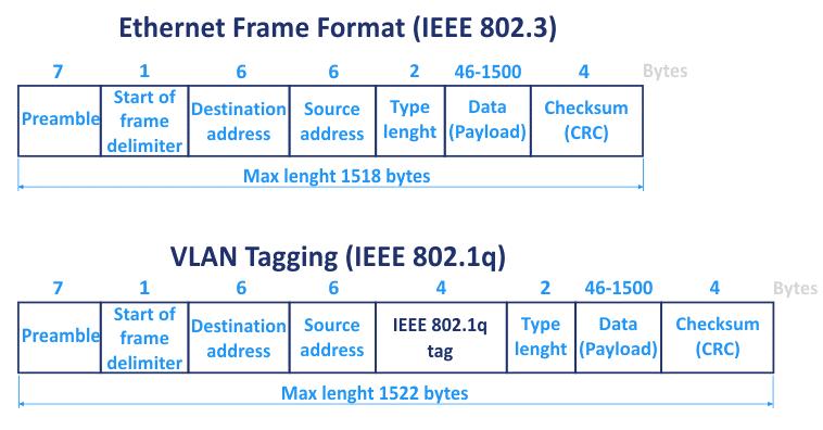 The Ethernet frame format