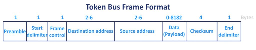 The Token Bus frame format