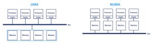 The UMA and NUMA design for multiprocessor computers