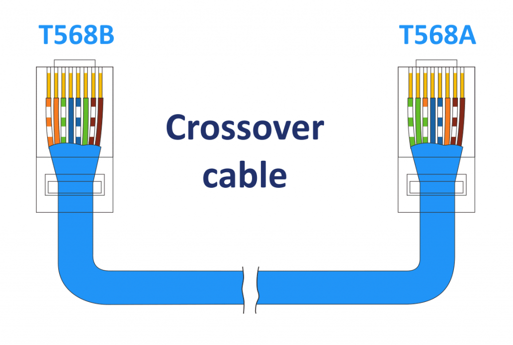 The crossover cable is used to connect two devices by using the point-to-point network topology